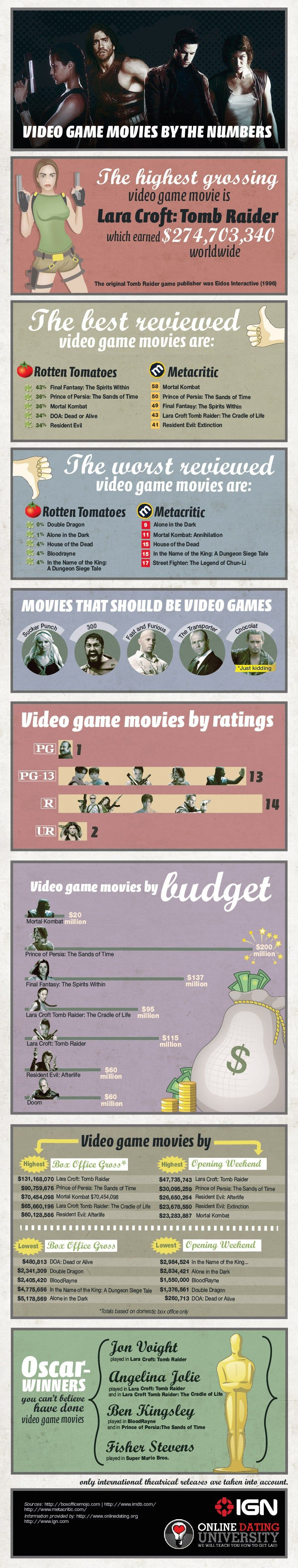 Video-Game-Movies-by-the-Numbers-03_1306278249.jpg